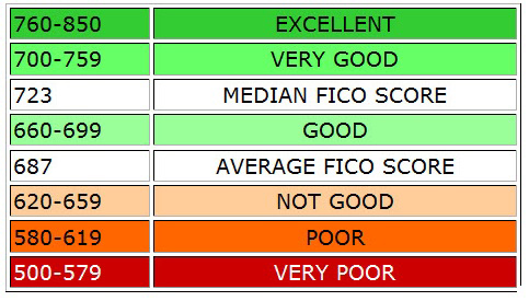 Good Credit Scores Vs. Bad Credit Scores